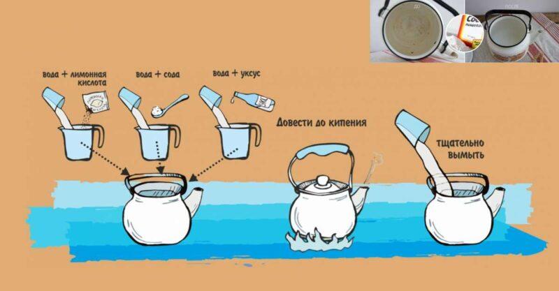 чистка чайника от накипи содой